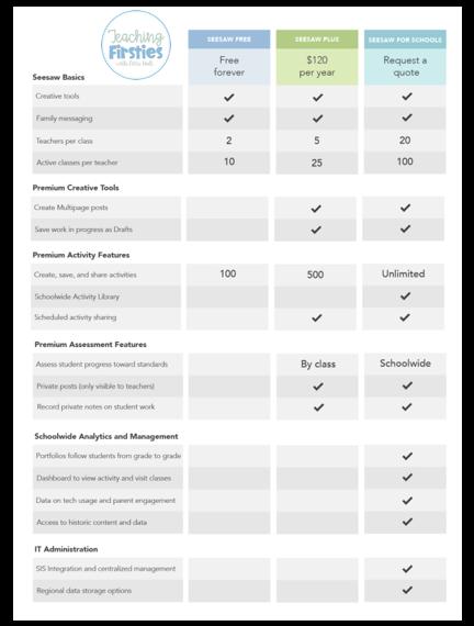 seesaw-paid-vs-free